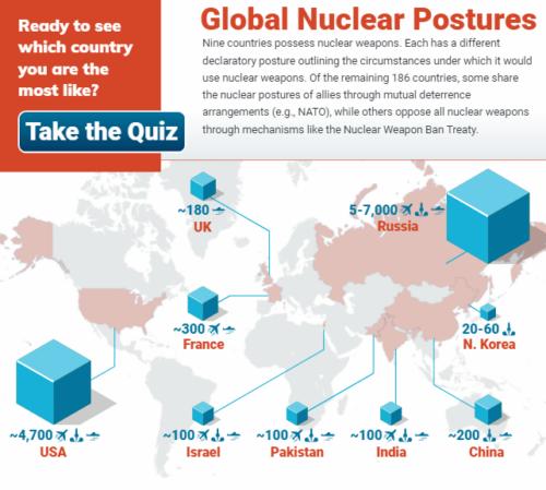 Screenshot of Global Nuclear Postures interactive